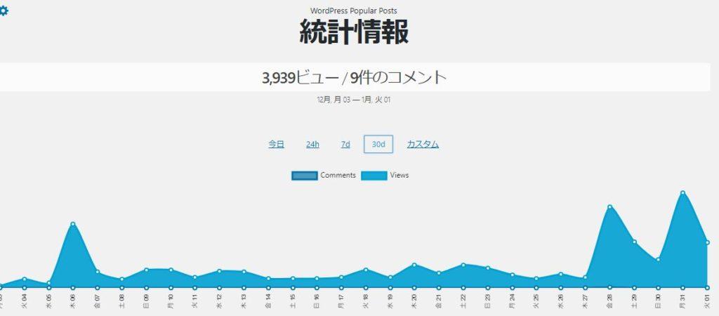 ブログ最初の1ヶ月のpv数